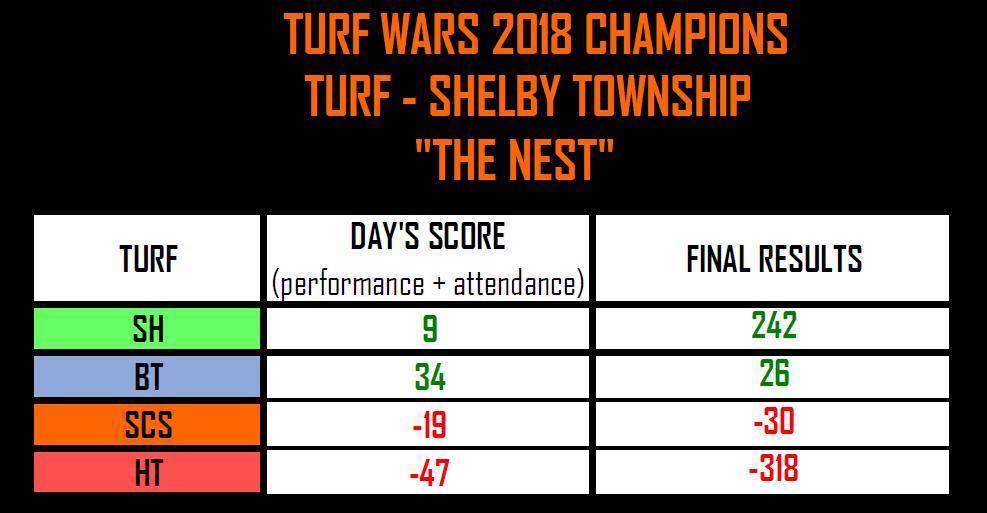 Turf Finals